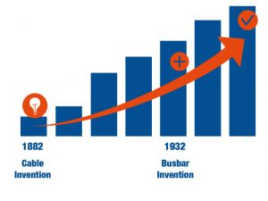History of busbar invention